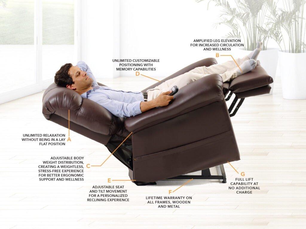 Golden Technologies Power Lift Chair Recliner Benefits